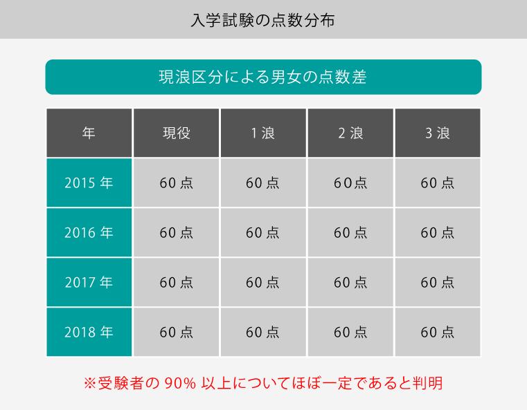 入学試験の点数分布